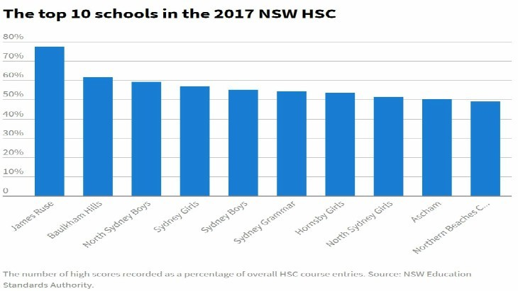 Which are Sydney's Top High Schools and Primary Schools